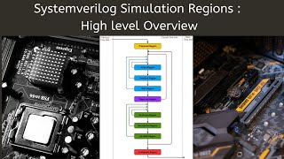 Systemverilog Simulation Regions & Simulation Time slot- A high level overview
