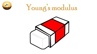 Modulus of elasticity or Young's modulus