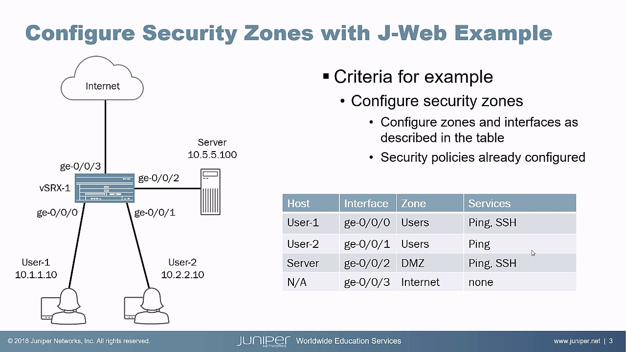 Configuring Security Zones with J-Web