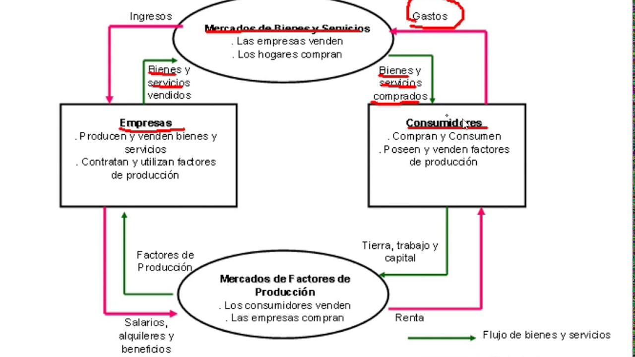 Diagrama del flujo circular de la economa youtube diagrama del flujo circular de la economa ccuart Choice Image