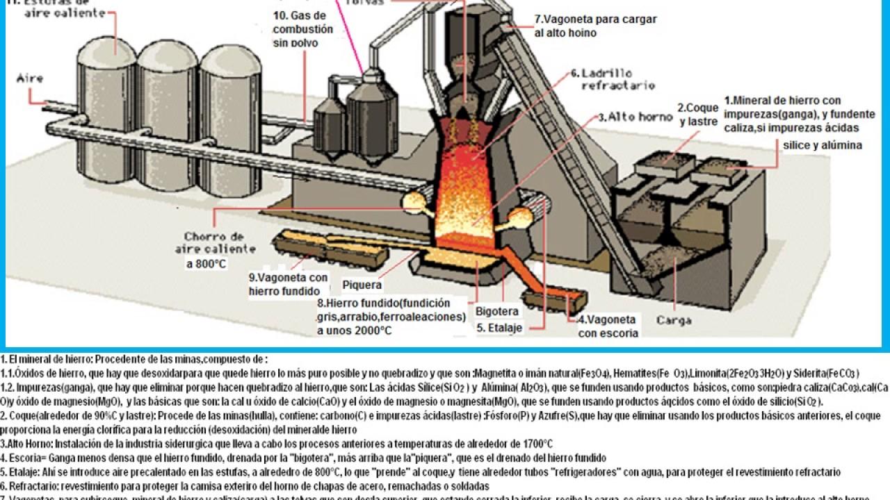 El alto horno y el proceso para obtener hierro fundido for Horno de hierro fundido