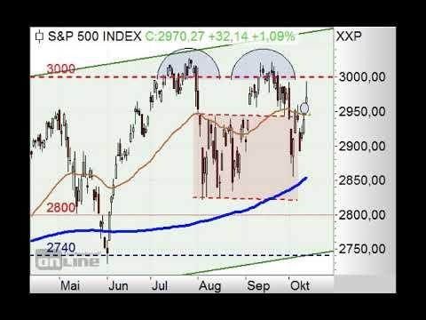 S&P500 sehr wackelig! - Chart Flash - 14.10.2019