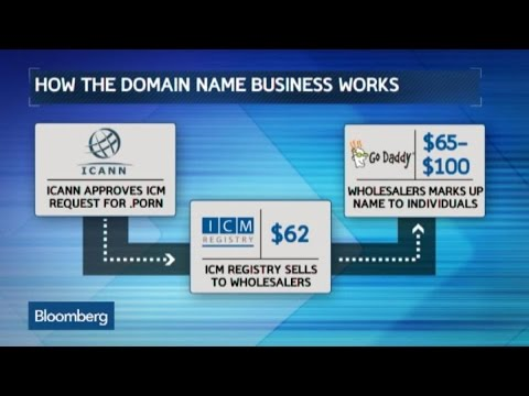 Why Celebs Are Buying Up .Porn and .XXX Domain Names