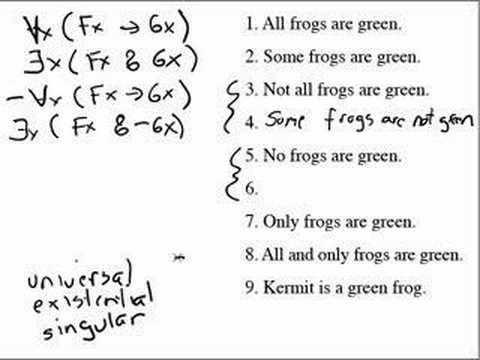 Predicate Logic Symbolization Summary
