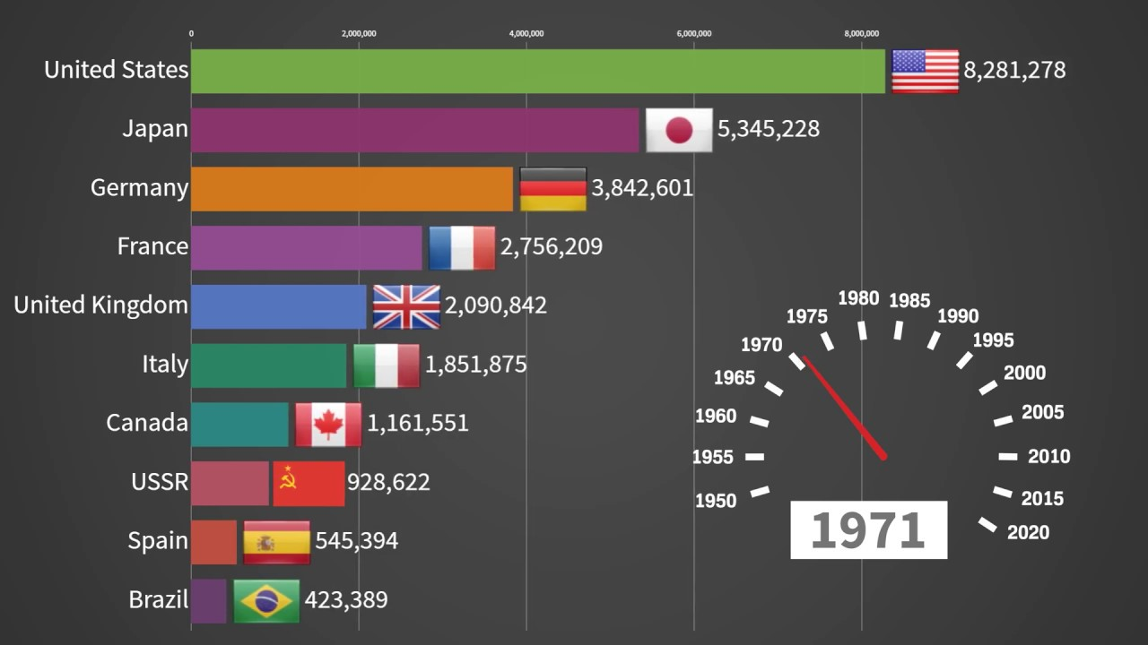 Top 10 Car Producing Countries 1950 - 2019 - YouTube