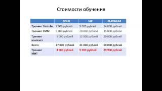 Удаленный заработок и продажи ВКонтакте