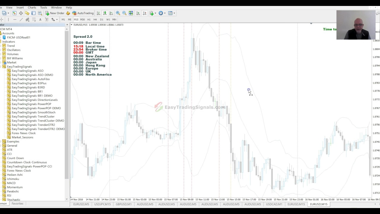 Free Forex Market News Indicator Sessions