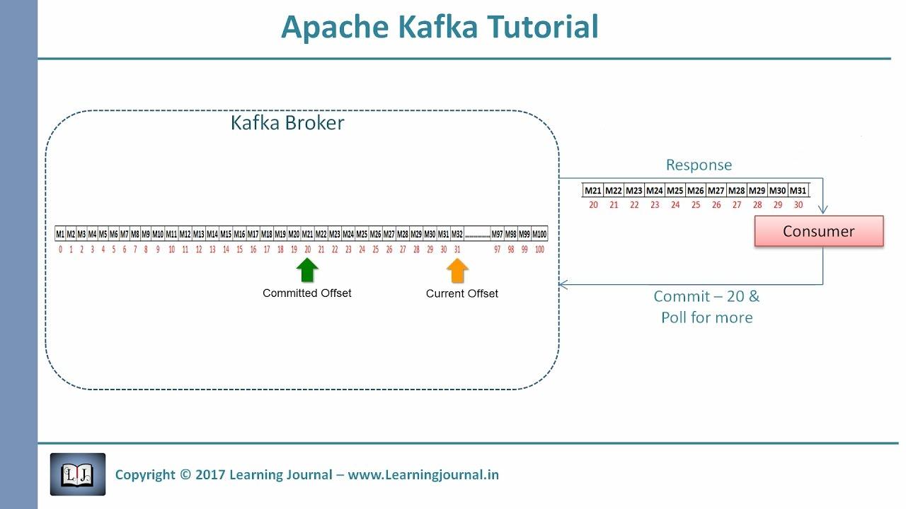Kafka Tutorial Offset Management
