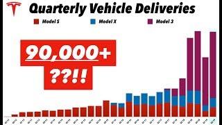 Tesla Q2 2019 Deliveries Preview