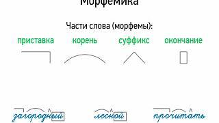 Морфемика и словообразование (5 класс, видеоурок-презентация)
