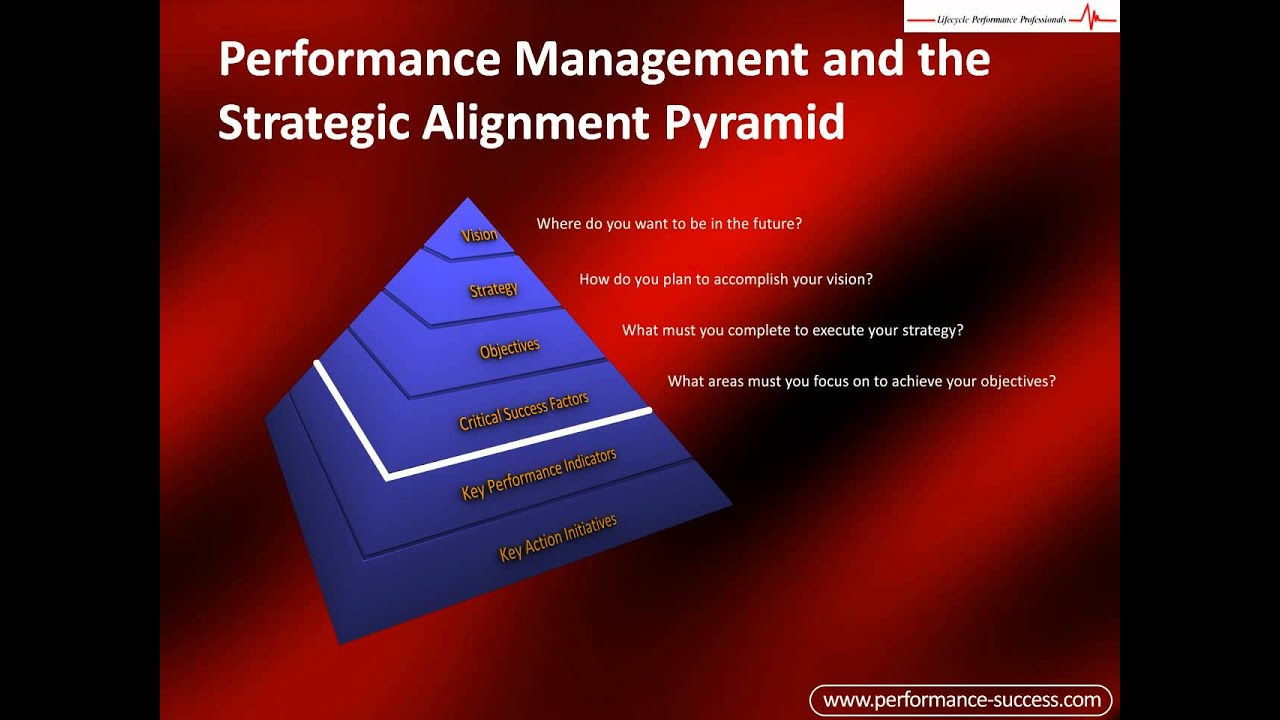 Alignment of staffing and organizational strategies