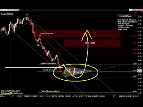 Friday's Trading Strategy   Crude Oil, Gold, E-mini & Euro Futures 07/07/16