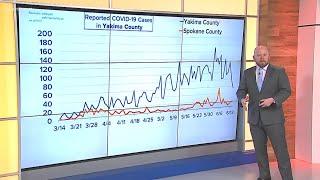 By the Numbers: Coronavirus trends in Yakima County