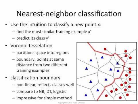 Write an algorithm for k-nearest neighbor classification