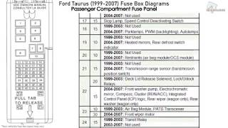Ford Taurus 1999 2007 Fuse Box Diagrams Youtube