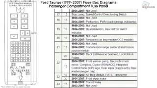 Ford Taurus (1999-2007) Fuse Box Diagrams - YouTube | Ford Taurus Fuse Panel Diagram |  | YouTube