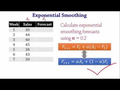 Forecasting: Exponential Smoothing, MSE