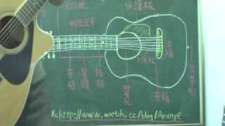 民謠吉他(教學影片)-第1課-吉他部位介紹
