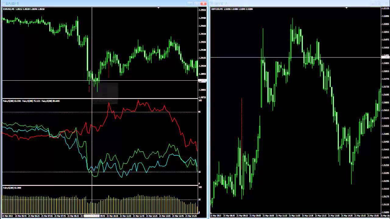 Operare nel mercato forex