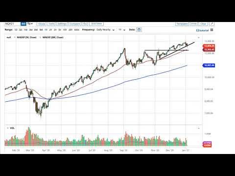 S&P 500 and NASDAQ 100 Forecast January 7, 2021