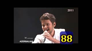 Eurovision Song Contest 2000-2011 MY TOP 100 by DJ Modern Max (Part 1 of 3) (100-66 places)