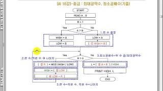 2016년1회 정보처리기사 실기 가답안(논란 해설)