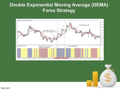 Double Exponential Moving Average Dema Forex Strategy Youtube