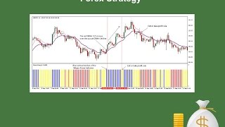 Double Exponential Moving Average (DEMA) Forex Strategy