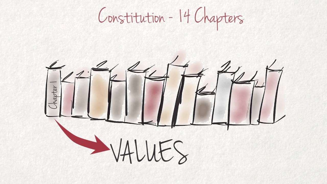 Why do we have a Constitution?