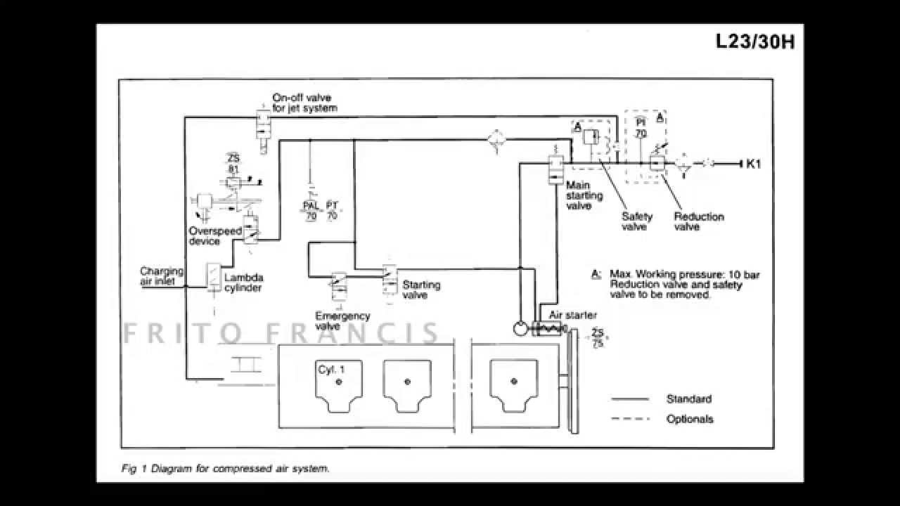 MAN B&W AUXILIARY ENGINE STARTING AIR DIAGRAM  YouTube