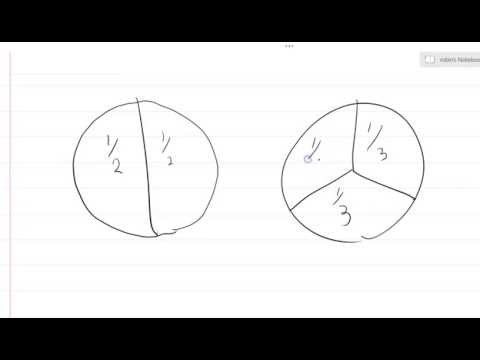 Fractions 1: 2/3 = Cut The Pie Into 3 Slices, Eat 2 Slices