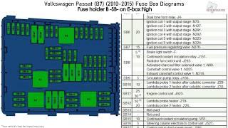 Volkswagen Passat B7 2010 2015 Fuse Box Diagrams