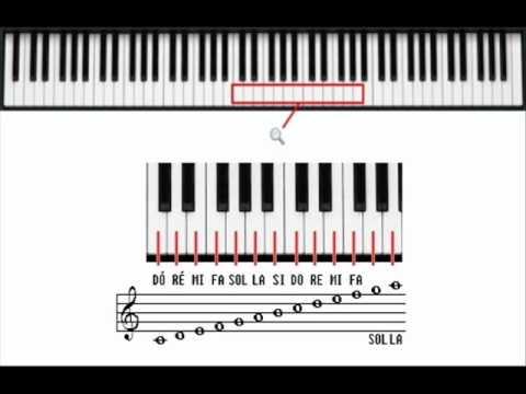 Piano Partitura - Partituras para Piano e Partituras para