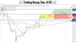 📈 Trading Recap (Jan 6-12) 📈 Golden Option Trading Signals Weekly Recap
