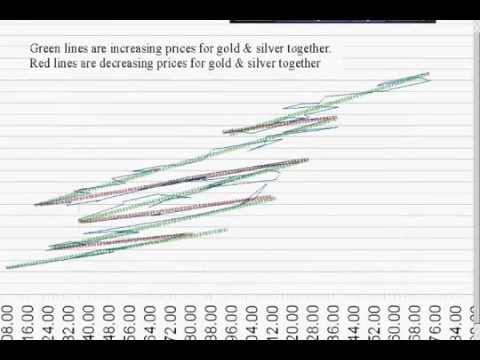2011 4 15 gold price model and silver