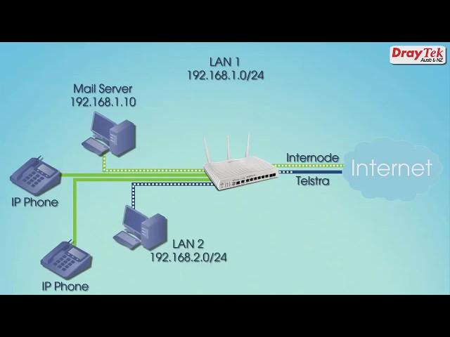 Webinar - Routing in DrayTek Routers Part 2