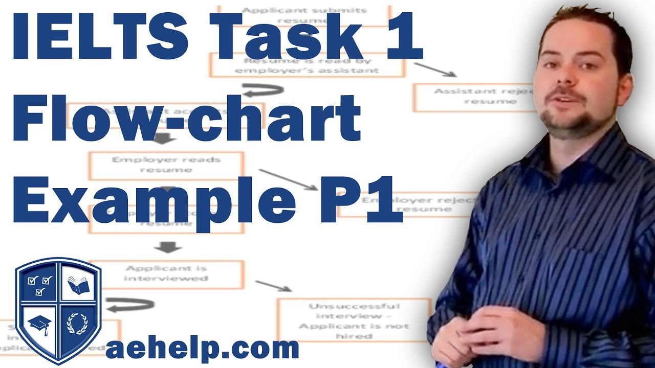 Ielts task 1 writing flow chart example with structure part 1 of 2 ielts task 1 writing flow chart example with structure part 1 of 2 ccuart Images