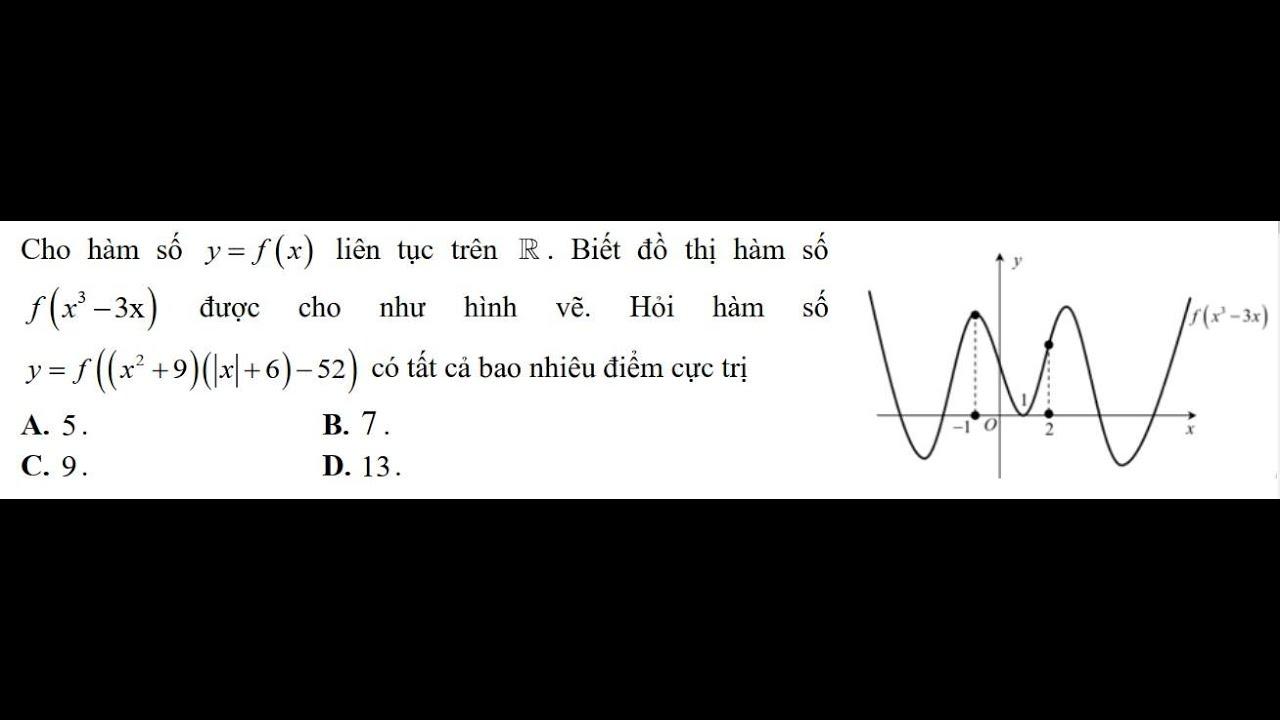 Tiếp cận dạng bài toán giả thuyết cho hàm f(u) theo 2 cách