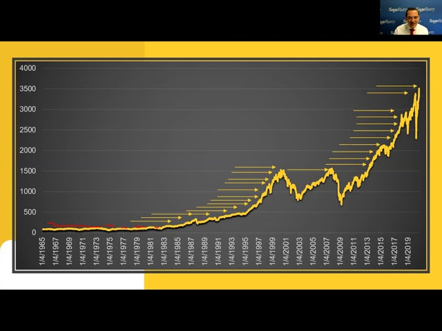 Outperforming & Dollar Cost Averaging