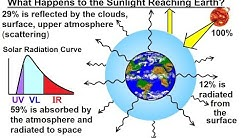 Astronomy - Ch. 9.1: Earth's Atmosphere (3 of 61) What Happens to Sunlight when it Reaches earth?