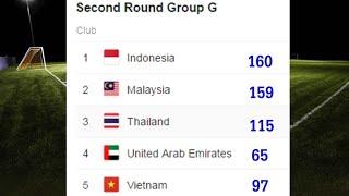 ep.2 กลุ่ม G และฟุตบอลทีมชาติไทย : เจาะโปรแกรม 4 นัดแรก ฟุตบอลโลกรอบคัดเลือกโซนเอเชีย