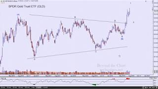 Technical Analysis of Stock Market | Mid-Summer Calm
