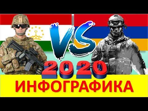 Таджикистан и Армения / Сравнение Армии и Вооруженные силы стран