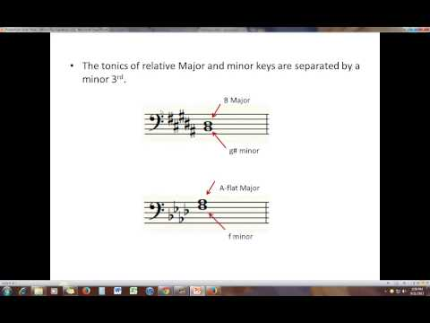 Minor Key Signatures