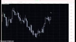 Daily Breakout Forex Trading Strategy