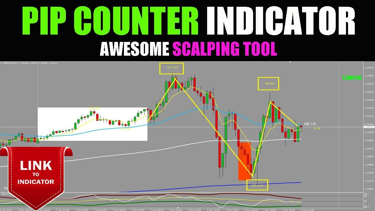 Pip Counter Indicator Is Ideal For Trading Youtube