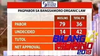 Nasa 79% ng Muslim, pabor sa BOL - SWS