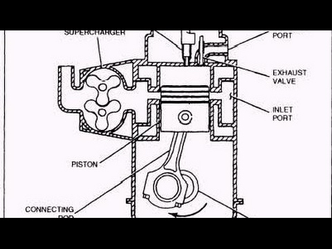 How Two Stroke Diesel Engine Works