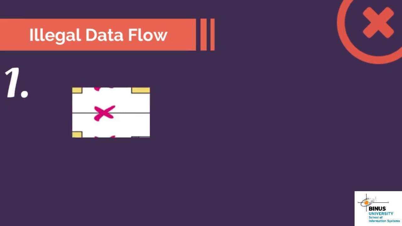 Data flow diagram level 0 youtube data flow diagram level 0 ccuart Images