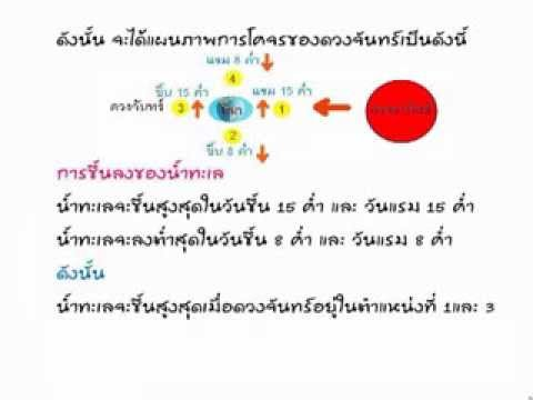 วิทยาศาสตร์ ติว ม.3 สอบเข้า ม.4 โลก ดาราศาสตร์ โดย อ.ณภัชชา